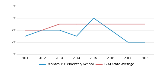 This chart display the percentage of students of two or more races in Montvale Elementary School and the percentage of public school students of two or more races in Virginia by year, with the latest 2017-18 school year data.