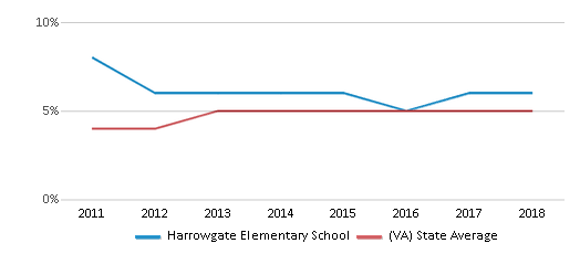 This chart display the percentage of students of two or more races in Harrowgate Elementary School and the percentage of public school students of two or more races in Virginia by year, with the latest 2017-18 school year data.