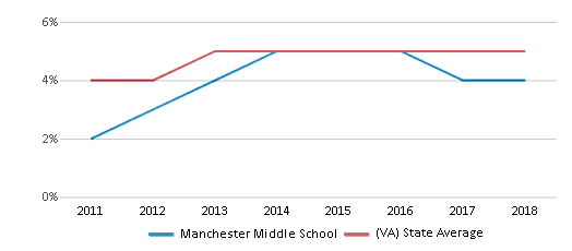 This chart display the percentage of students of two or more races in Manchester Middle School and the percentage of public school students of two or more races in Virginia by year, with the latest 2017-18 school year data.