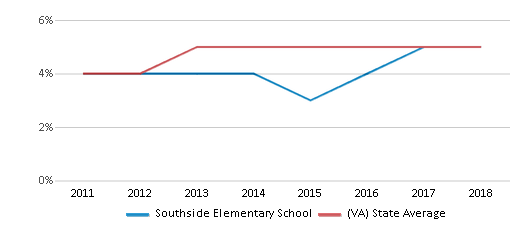 This chart display the percentage of students of two or more races in Southside Elementary School and the percentage of public school students of two or more races in Virginia by year, with the latest 2017-18 school year data.