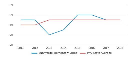 This chart display the percentage of students of two or more races in Sunnyside Elementary School and the percentage of public school students of two or more races in Virginia by year, with the latest 2017-18 school year data.