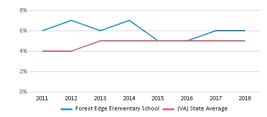 This chart display the percentage of students of two or more races in Forest Edge Elementary School and the percentage of public school students of two or more races in Virginia by year, with the latest 2017-18 school year data.
