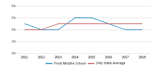 This chart display the percentage of students of two or more races in Frost Middle School and the percentage of public school students of two or more races in Virginia by year, with the latest 2017-18 school year data.