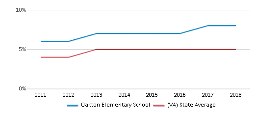 This chart display the percentage of students of two or more races in Oakton Elementary School and the percentage of public school students of two or more races in Virginia by year, with the latest 2017-18 school year data.