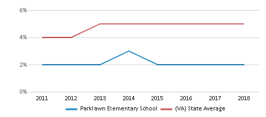 This chart display the percentage of students of two or more races in Parklawn Elementary School and the percentage of public school students of two or more races in Virginia by year, with the latest 2017-18 school year data.