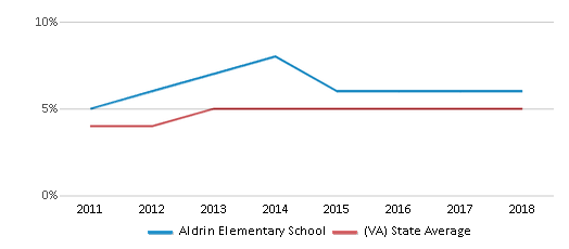 This chart display the percentage of students of two or more races in Aldrin Elementary School and the percentage of public school students of two or more races in Virginia by year, with the latest 2017-18 school year data.