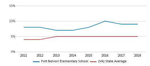 This chart display the percentage of students of two or more races in Fort Belvoir Elementary School and the percentage of public school students of two or more races in Virginia by year, with the latest 2017-18 school year data.