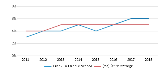 This chart display the percentage of students of two or more races in Franklin Middle School and the percentage of public school students of two or more races in Virginia by year, with the latest 2017-18 school year data.