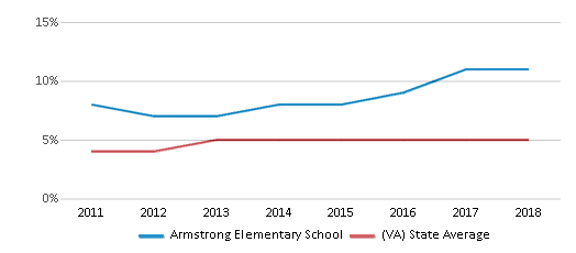This chart display the percentage of students of two or more races in Armstrong Elementary School and the percentage of public school students of two or more races in Virginia by year, with the latest 2017-18 school year data.