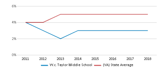 This chart display the percentage of students of two or more races in W.c. Taylor Middle School and the percentage of public school students of two or more races in Virginia by year, with the latest 2017-18 school year data.