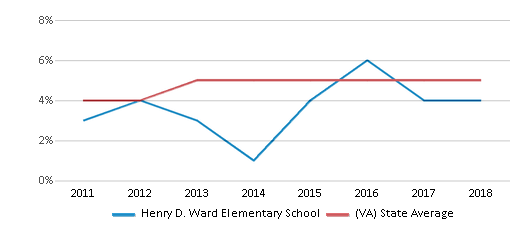 This chart display the percentage of students of two or more races in Henry D. Ward Elementary School and the percentage of public school students of two or more races in Virginia by year, with the latest 2017-18 school year data.