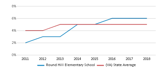 This chart display the percentage of students of two or more races in Round Hill Elementary School and the percentage of public school students of two or more races in Virginia by year, with the latest 2017-18 school year data.