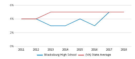 This chart display the percentage of students of two or more races in Blacksburg High School and the percentage of public school students of two or more races in Virginia by year, with the latest 2017-18 school year data.
