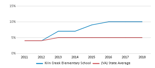 This chart display the percentage of students of two or more races in Kiln Creek Elementary School and the percentage of public school students of two or more races in Virginia by year, with the latest 2017-18 school year data.