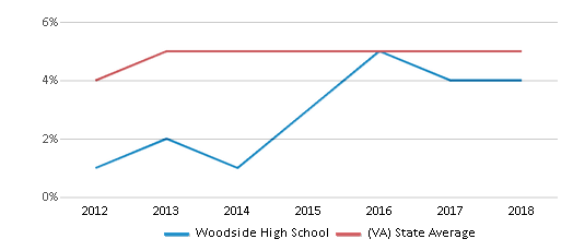 This chart display the percentage of students of two or more races in Woodside High School and the percentage of public school students of two or more races in Virginia by year, with the latest 2017-18 school year data.