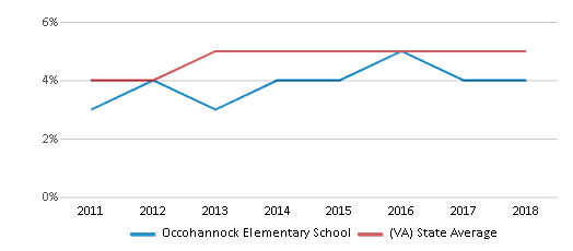 This chart display the percentage of students of two or more races in Occohannock Elementary School and the percentage of public school students of two or more races in Virginia by year, with the latest 2017-18 school year data.