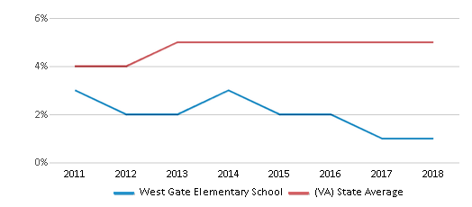 This chart display the percentage of students of two or more races in West Gate Elementary School and the percentage of public school students of two or more races in Virginia by year, with the latest 2017-18 school year data.