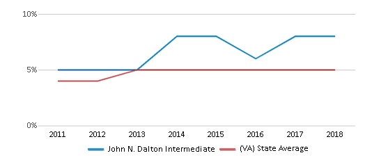 This chart display the percentage of students of two or more races in John N. Dalton Intermediate and the percentage of public school students of two or more races in Virginia by year, with the latest 2017-18 school year data.