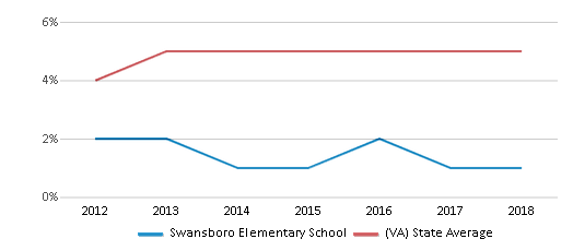 This chart display the percentage of students of two or more races in Swansboro Elementary School and the percentage of public school students of two or more races in Virginia by year, with the latest 2017-18 school year data.