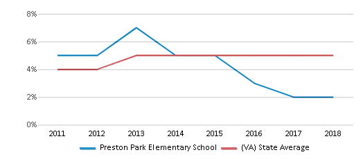 This chart display the percentage of students of two or more races in Preston Park Elementary School and the percentage of public school students of two or more races in Virginia by year, with the latest 2017-18 school year data.