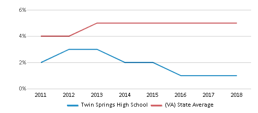 This chart display the percentage of students of two or more races in Twin Springs High School and the percentage of public school students of two or more races in Virginia by year, with the latest 2017-18 school year data.