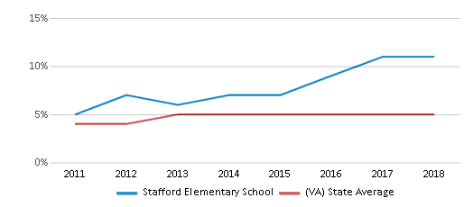 This chart display the percentage of students of two or more races in Stafford Elementary School and the percentage of public school students of two or more races in Virginia by year, with the latest 2017-18 school year data.