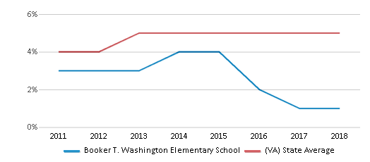 This chart display the percentage of students of two or more races in Booker T. Washington Elementary School and the percentage of public school students of two or more races in Virginia by year, with the latest 2017-18 school year data.