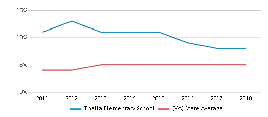 This chart display the percentage of students of two or more races in Thalia Elementary School and the percentage of public school students of two or more races in Virginia by year, with the latest 2017-18 school year data.