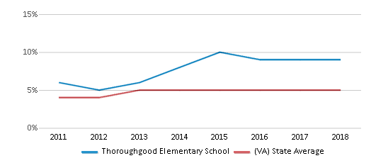 This chart display the percentage of students of two or more races in Thoroughgood Elementary School and the percentage of public school students of two or more races in Virginia by year, with the latest 2017-18 school year data.