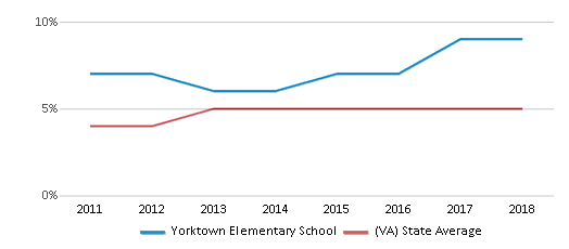 This chart display the percentage of students of two or more races in Yorktown Elementary School and the percentage of public school students of two or more races in Virginia by year, with the latest 2017-18 school year data.