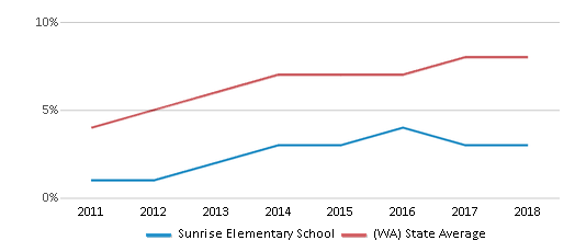 This chart display the percentage of students of two or more races in Sunrise Elementary School and the percentage of public school students of two or more races in Washington by year, with the latest 2017-18 school year data.