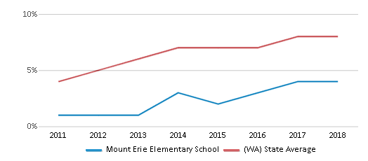 This chart display the percentage of students of two or more races in Mount Erie Elementary School and the percentage of public school students of two or more races in Washington by year, with the latest 2017-18 school year data.