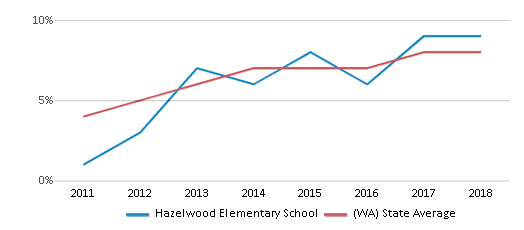 This chart display the percentage of students of two or more races in Hazelwood Elementary School and the percentage of public school students of two or more races in Washington by year, with the latest 2017-18 school year data.