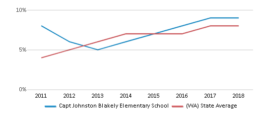 This chart display the percentage of students of two or more races in Capt Johnston Blakely Elementary School and the percentage of public school students of two or more races in Washington by year, with the latest 2017-18 school year data.