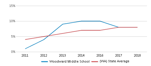This chart display the percentage of students of two or more races in Woodward Middle School and the percentage of public school students of two or more races in Washington by year, with the latest 2017-18 school year data.