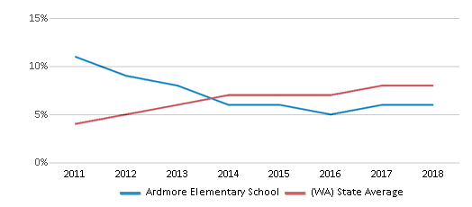 This chart display the percentage of students of two or more races in Ardmore Elementary School and the percentage of public school students of two or more races in Washington by year, with the latest 2017-18 school year data.