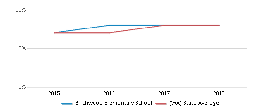 This chart display the percentage of students of two or more races in Birchwood Elementary School and the percentage of public school students of two or more races in Washington by year, with the latest 2017-18 school year data.
