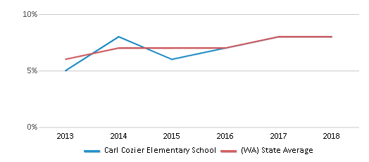 This chart display the percentage of students of two or more races in Carl Cozier Elementary School and the percentage of public school students of two or more races in Washington by year, with the latest 2017-18 school year data.