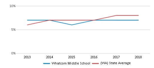 This chart display the percentage of students of two or more races in Whatcom Middle School and the percentage of public school students of two or more races in Washington by year, with the latest 2017-18 school year data.