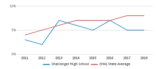 This chart display the percentage of students of two or more races in Challenger High School and the percentage of public school students of two or more races in Washington by year, with the latest 2017-18 school year data.