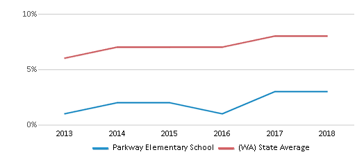 This chart display the percentage of students of two or more races in Parkway Elementary School and the percentage of public school students of two or more races in Washington by year, with the latest 2017-18 school year data.