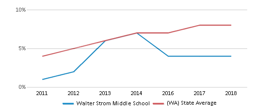 This chart display the percentage of students of two or more races in Walter Strom Middle School and the percentage of public school students of two or more races in Washington by year, with the latest 2017-18 school year data.