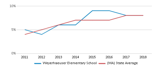 This chart display the percentage of students of two or more races in Weyerhaeuser Elementary School and the percentage of public school students of two or more races in Washington by year, with the latest 2017-18 school year data.
