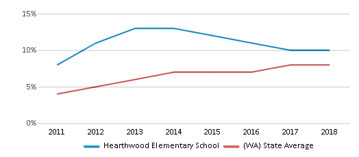 This chart display the percentage of students of two or more races in Hearthwood Elementary School and the percentage of public school students of two or more races in Washington by year, with the latest 2017-18 school year data.