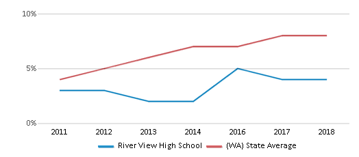 This chart display the percentage of students of two or more races in River View High School and the percentage of public school students of two or more races in Washington by year, with the latest 2017-18 school year data.