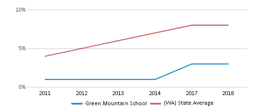 This chart display the percentage of students of two or more races in Green Mountain School and the percentage of public school students of two or more races in Washington by year, with the latest 2017-18 school year data.