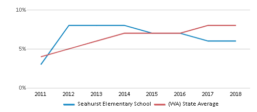 This chart display the percentage of students of two or more races in Seahurst Elementary School and the percentage of public school students of two or more races in Washington by year, with the latest 2017-18 school year data.