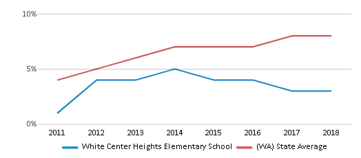 This chart display the percentage of students of two or more races in White Center Heights Elementary School and the percentage of public school students of two or more races in Washington by year, with the latest 2017-18 school year data.