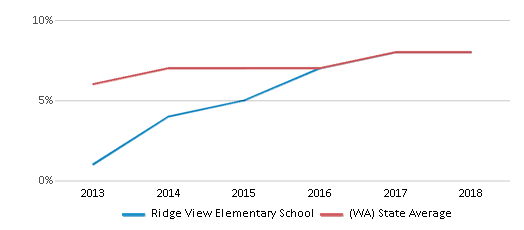 This chart display the percentage of students of two or more races in Ridge View Elementary School and the percentage of public school students of two or more races in Washington by year, with the latest 2017-18 school year data.