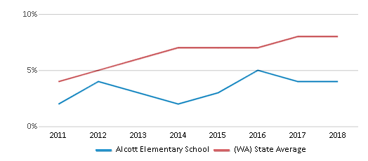 This chart display the percentage of students of two or more races in Alcott Elementary School and the percentage of public school students of two or more races in Washington by year, with the latest 2017-18 school year data.